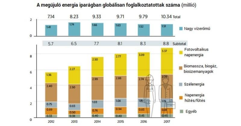 10 millió ember dolgozik a globális megújuló energia iparágában