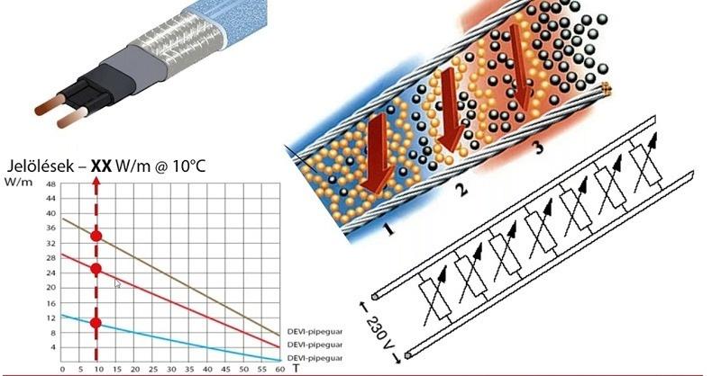 Csövek fagyvédelmének tervezése DEVI elektromos fűtőkábelekkel