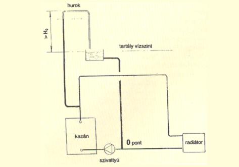 Nyitott fűtési rendszer rajz