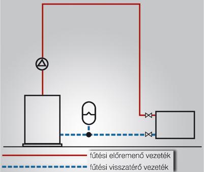 Nyitott rendszerű központi fűtés
